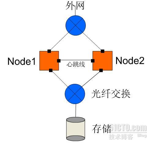 【RHCA翻译计划】EX436第一章:集群存储概论1-叶绍琛博客