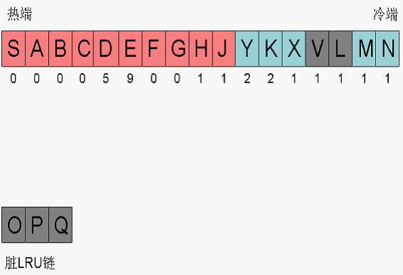 OCP知识点讲解 之 LRU链与脏LRU链-叶绍琛博客