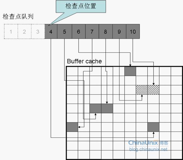 OCP知识点讲解 之 检查点队列与增量检查点-叶绍琛博客