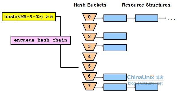 OCP知识点讲解 之 队列、资源与锁-叶绍琛博客
